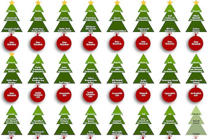 Test Weihnachtsbäume